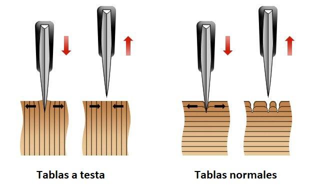 Características de las tablas de cocina a testa